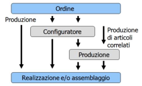 NAV configurazione prodotto - CONSEA